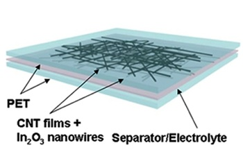 Nanocapacitor.diagram.small